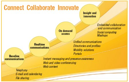Collaboration_maturity