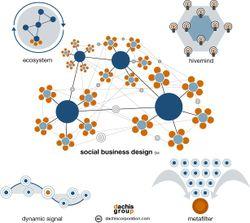 Social_business_design
