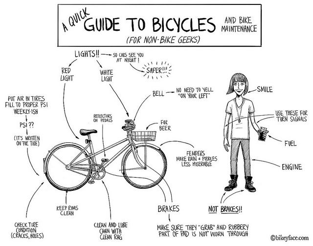 Bicycle-quick-guide